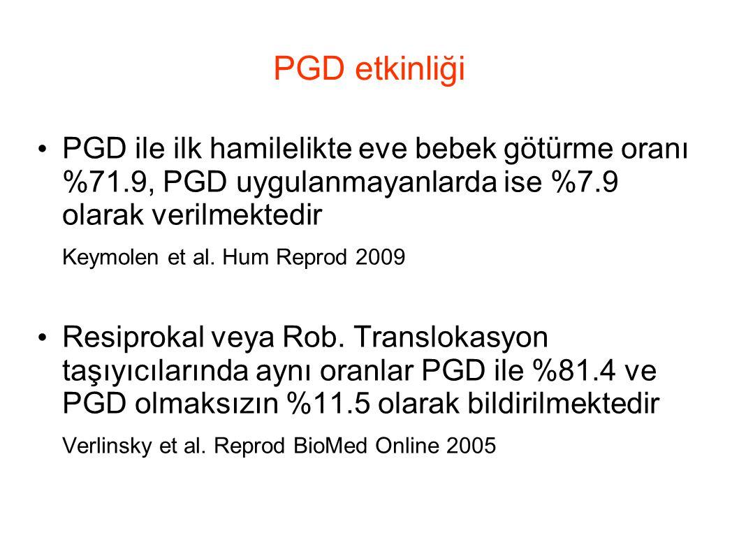 PGD etkinliği PGD ile ilk hamilelikte eve bebek götürme oranı %71.9, PGD uygulanmayanlarda ise %7.9 olarak verilmektedir.