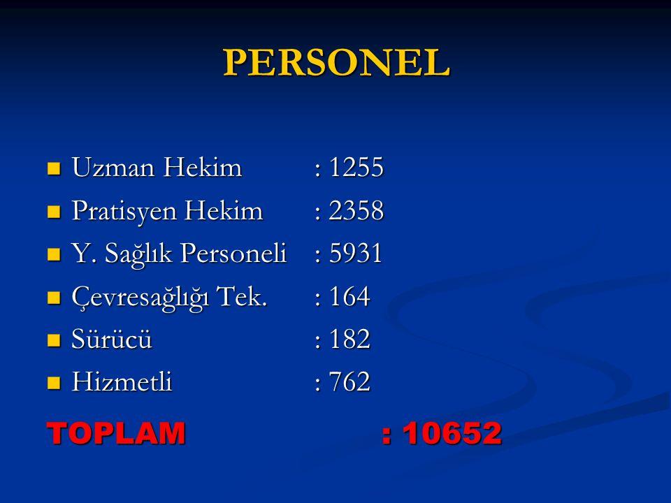 PERSONEL Uzman Hekim : 1255 Pratisyen Hekim : 2358