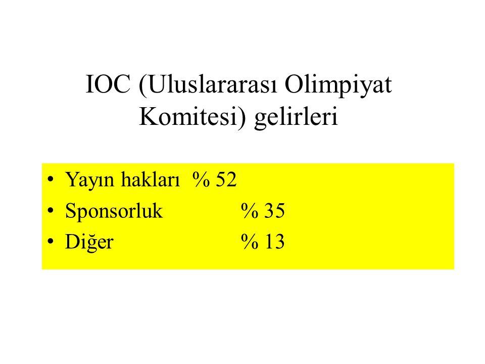 IOC (Uluslararası Olimpiyat Komitesi) gelirleri