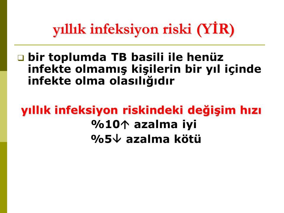 yıllık infeksiyon riski (YİR)