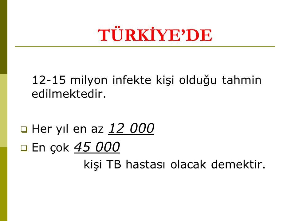 TÜRKİYE'DE 12-15 milyon infekte kişi olduğu tahmin edilmektedir.