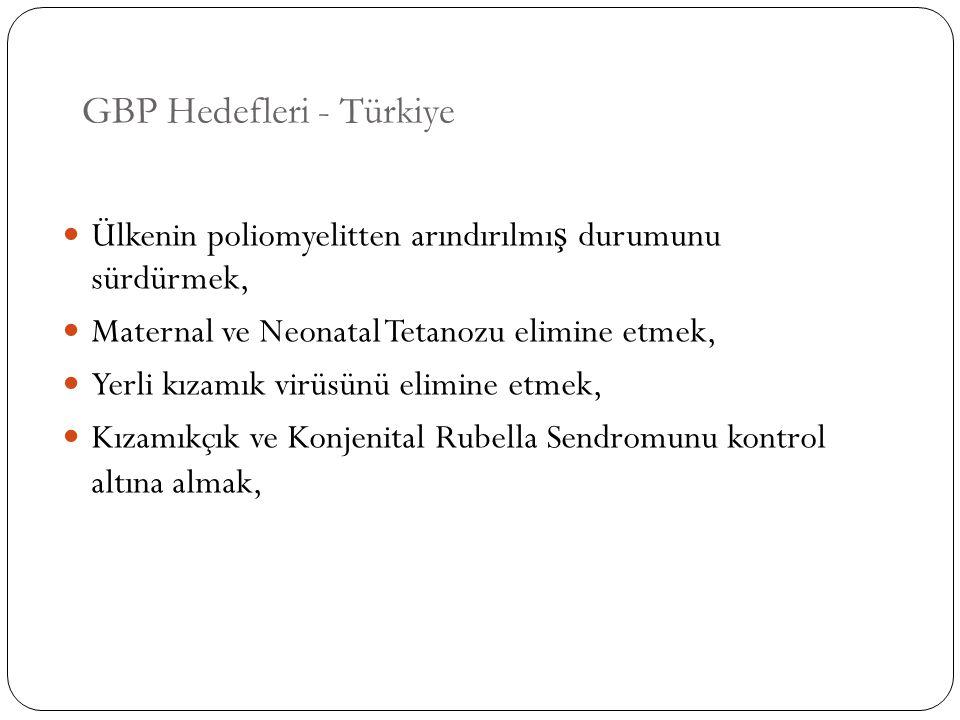 GBP Hedefleri - Türkiye