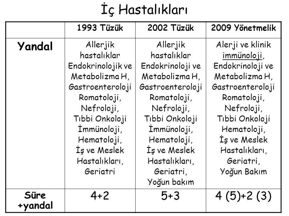 İç Hastalıkları Yandal 4+2 5+3 4 (5)+2 (3) Süre +yandal 1993 Tüzük