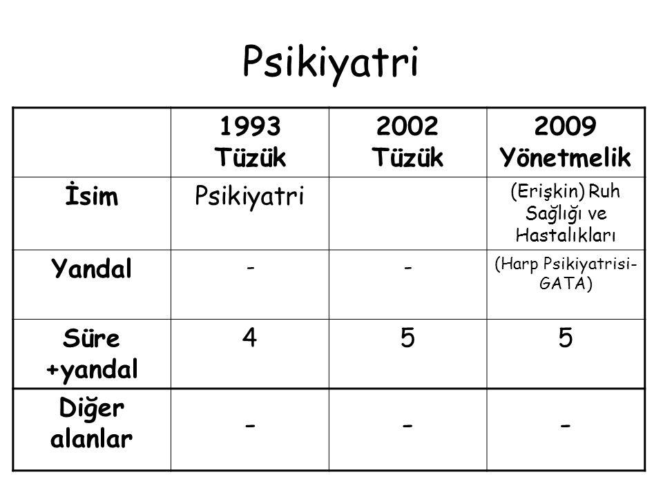 Psikiyatri 1993 Tüzük 2002 Tüzük 2009 Yönetmelik İsim Psikiyatri
