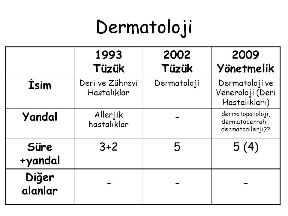 Dermatoloji 1993 Tüzük 2002 Tüzük 2009 Yönetmelik İsim Yandal -