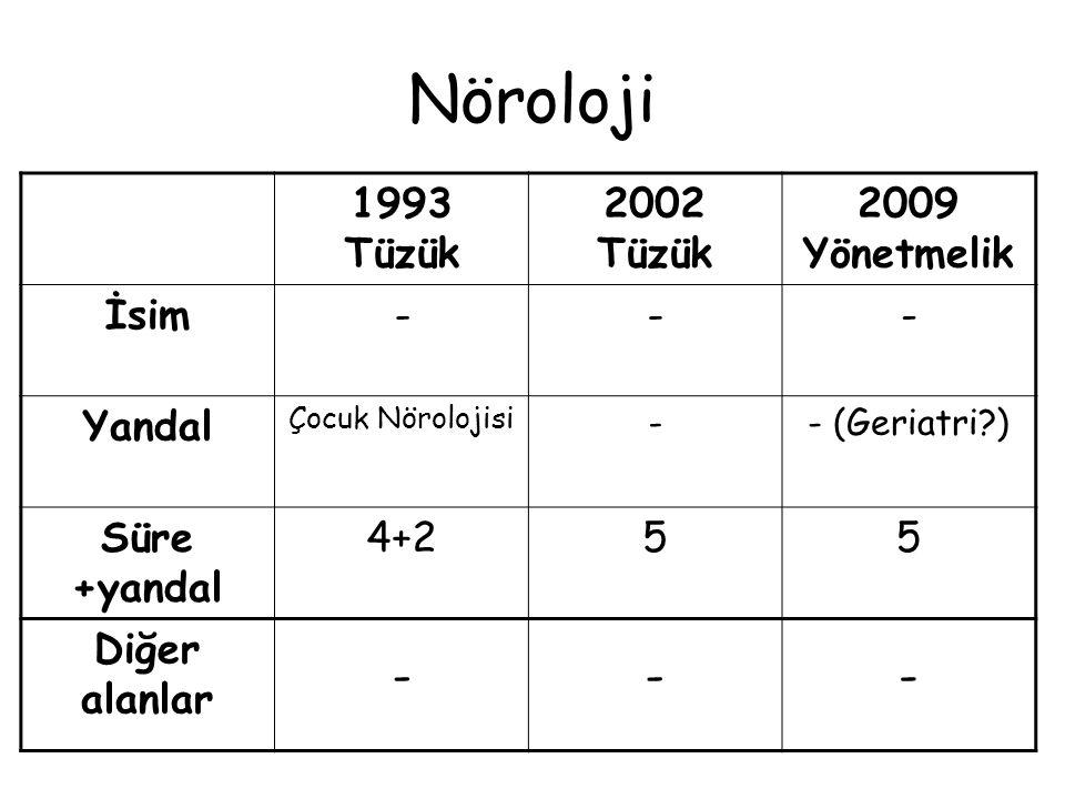 Nöroloji 1993 Tüzük 2002 Tüzük 2009 Yönetmelik İsim - Yandal