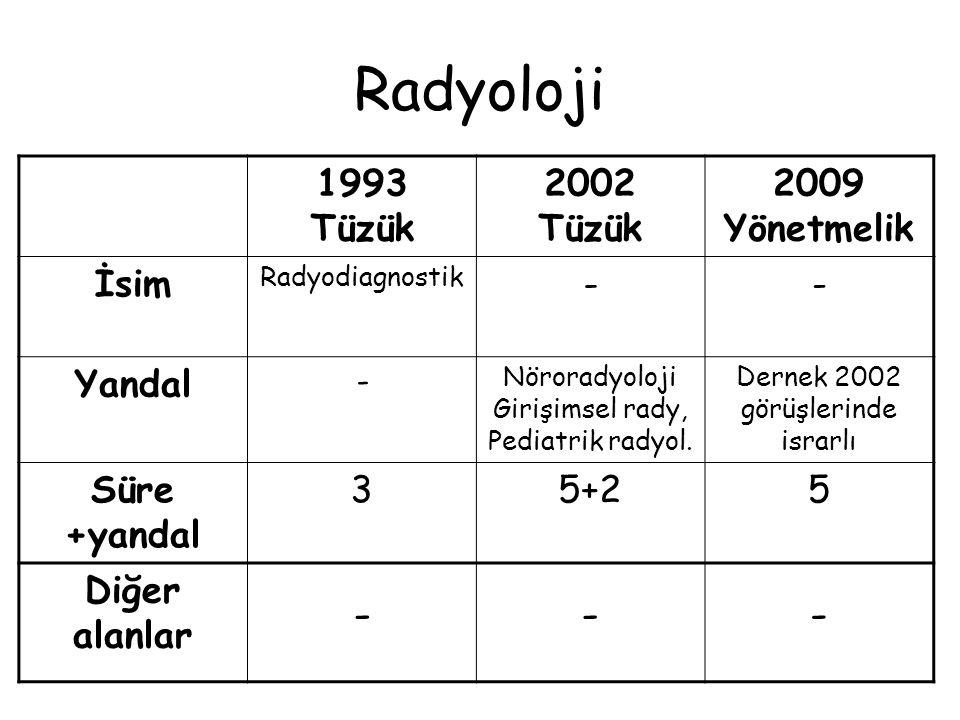 Radyoloji 1993 Tüzük 2002 Tüzük 2009 Yönetmelik İsim - Yandal