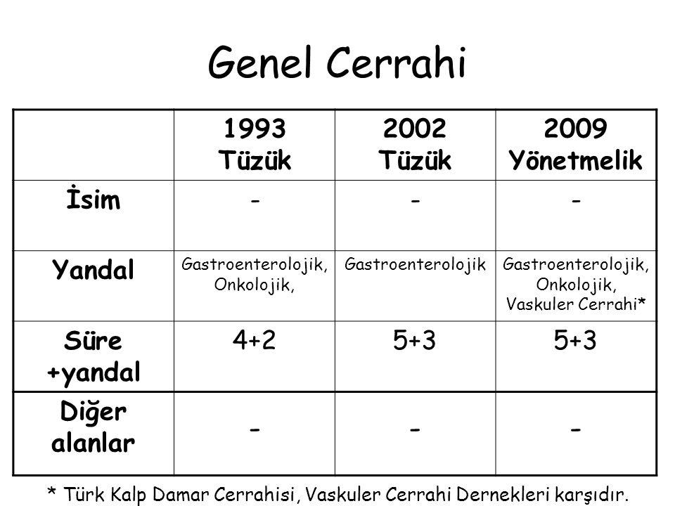 Genel Cerrahi 1993 Tüzük 2002 Tüzük 2009 Yönetmelik İsim - Yandal