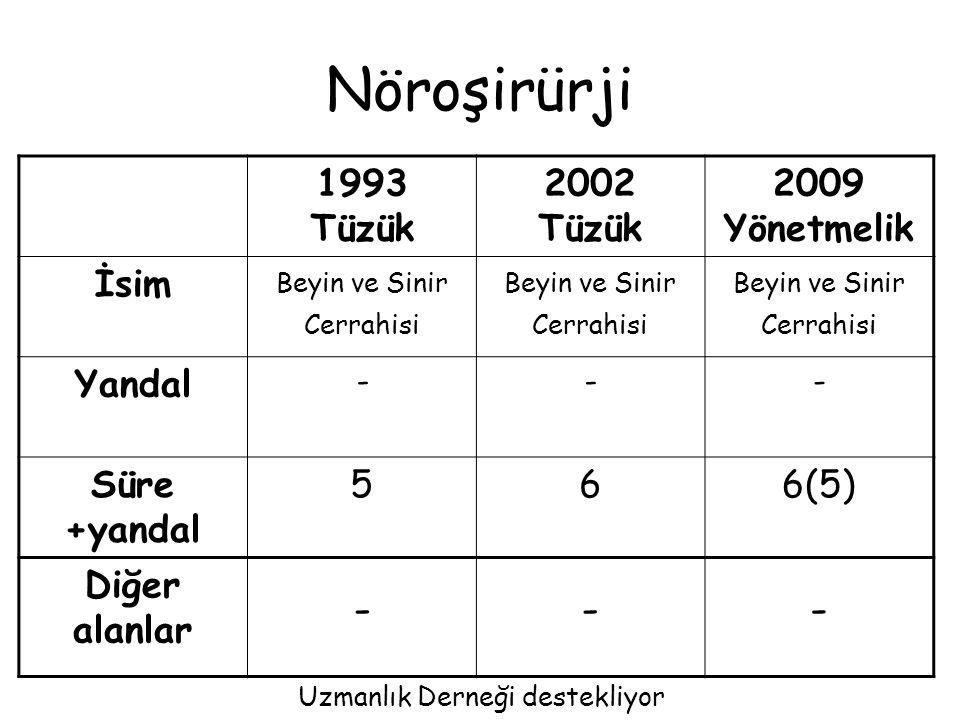 Nöroşirürji 1993 Tüzük 2002 Tüzük 2009 Yönetmelik İsim Yandal