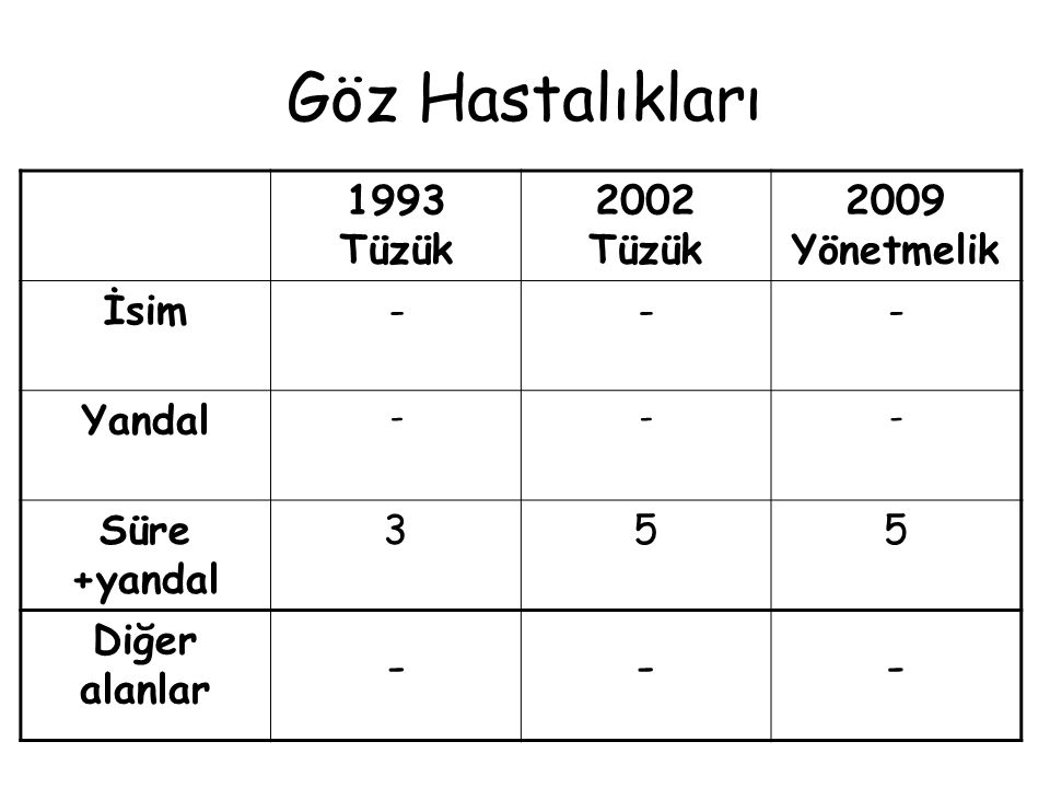 Göz Hastalıkları 1993 Tüzük 2002 Tüzük 2009 Yönetmelik İsim - Yandal