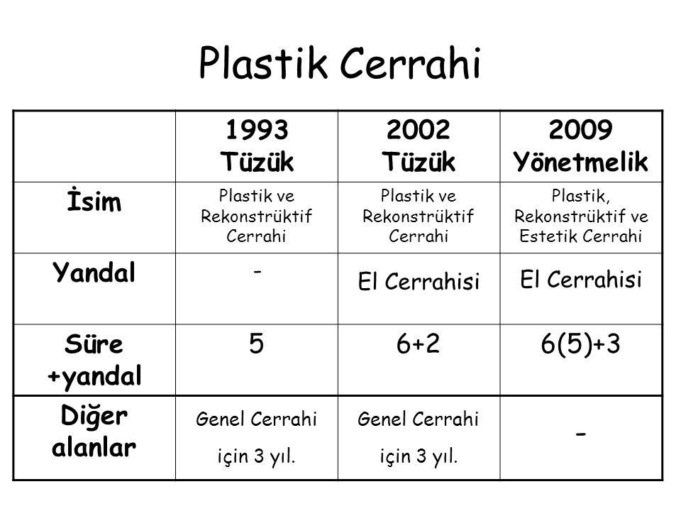 Plastik Cerrahi 1993 Tüzük 2002 Tüzük 2009 Yönetmelik İsim Yandal