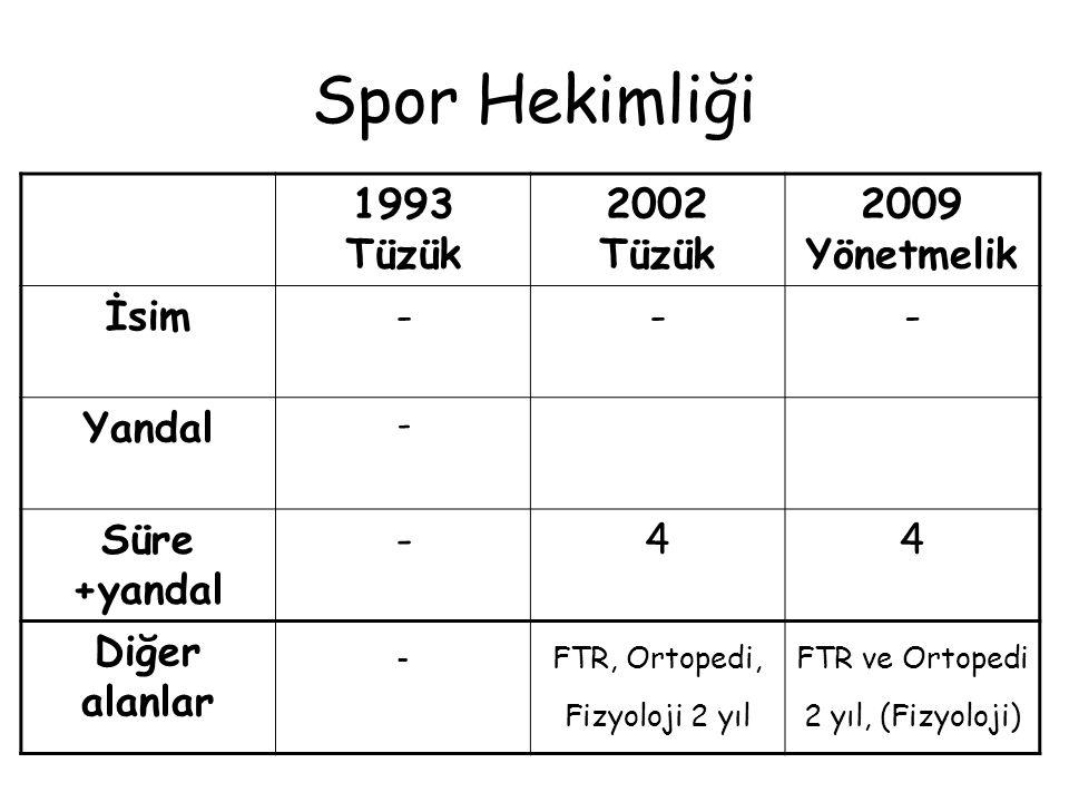 Spor Hekimliği 1993 Tüzük 2002 Tüzük 2009 Yönetmelik İsim - Yandal