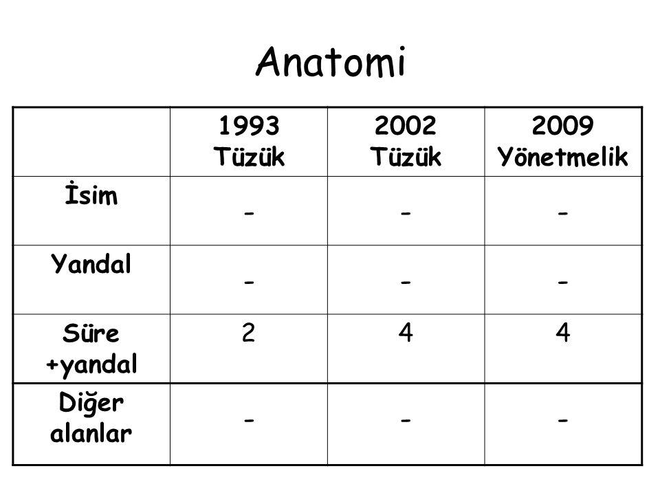 Anatomi - 1993 Tüzük 2002 Tüzük 2009 Yönetmelik İsim Yandal