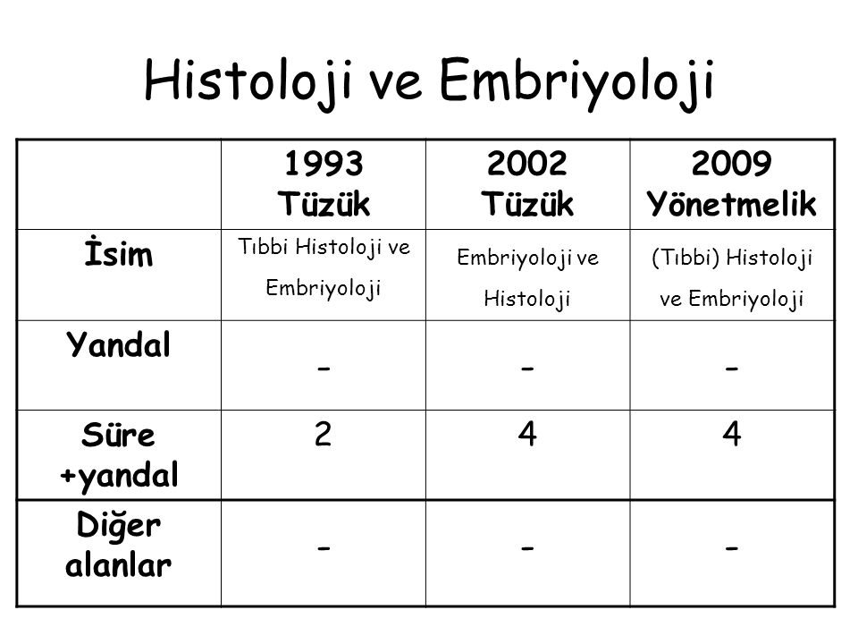 Histoloji ve Embriyoloji