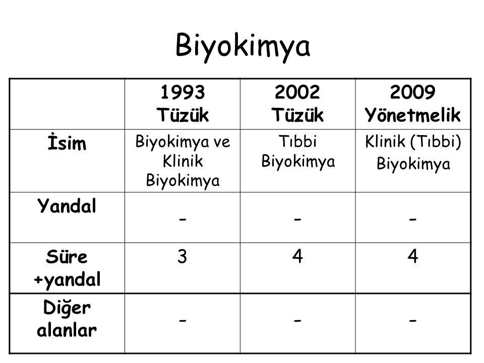Biyokimya - 1993 Tüzük 2002 Tüzük 2009 Yönetmelik İsim Yandal