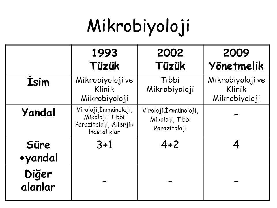 Mikrobiyoloji - 1993 Tüzük 2002 Tüzük 2009 Yönetmelik İsim Yandal