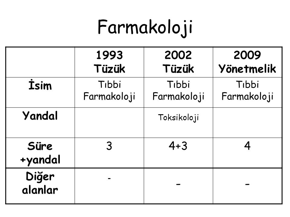 Farmakoloji 1993 Tüzük 2002 Tüzük 2009 Yönetmelik İsim Yandal