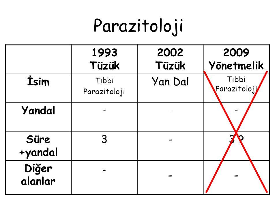 Parazitoloji 1993 Tüzük 2002 Tüzük 2009 Yönetmelik İsim Yan Dal Yandal