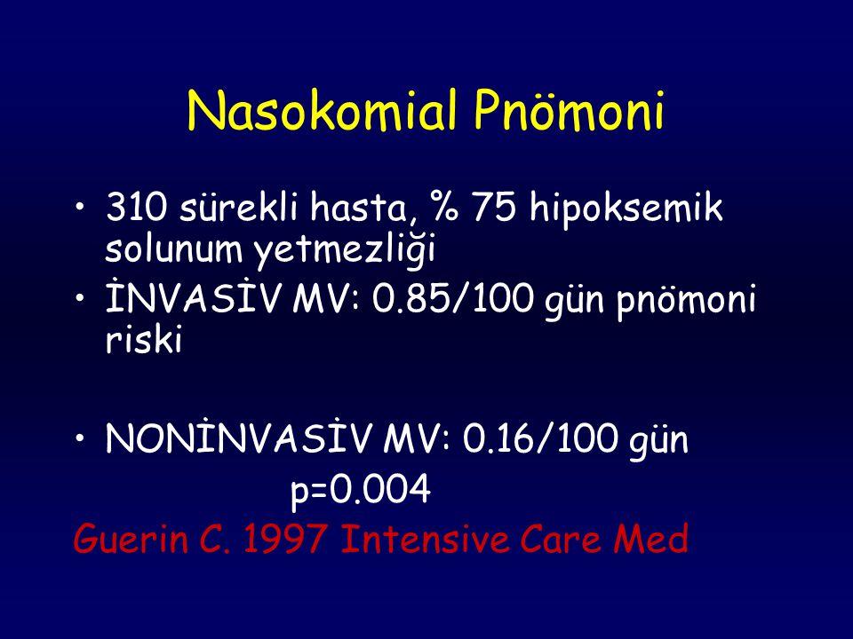 Nasokomial Pnömoni 310 sürekli hasta, % 75 hipoksemik solunum yetmezliği. İNVASİV MV: 0.85/100 gün pnömoni riski.