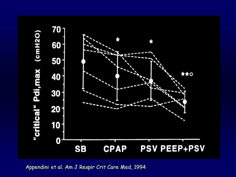 Appendini et al. Am J Respir Crit Care Med, 1994
