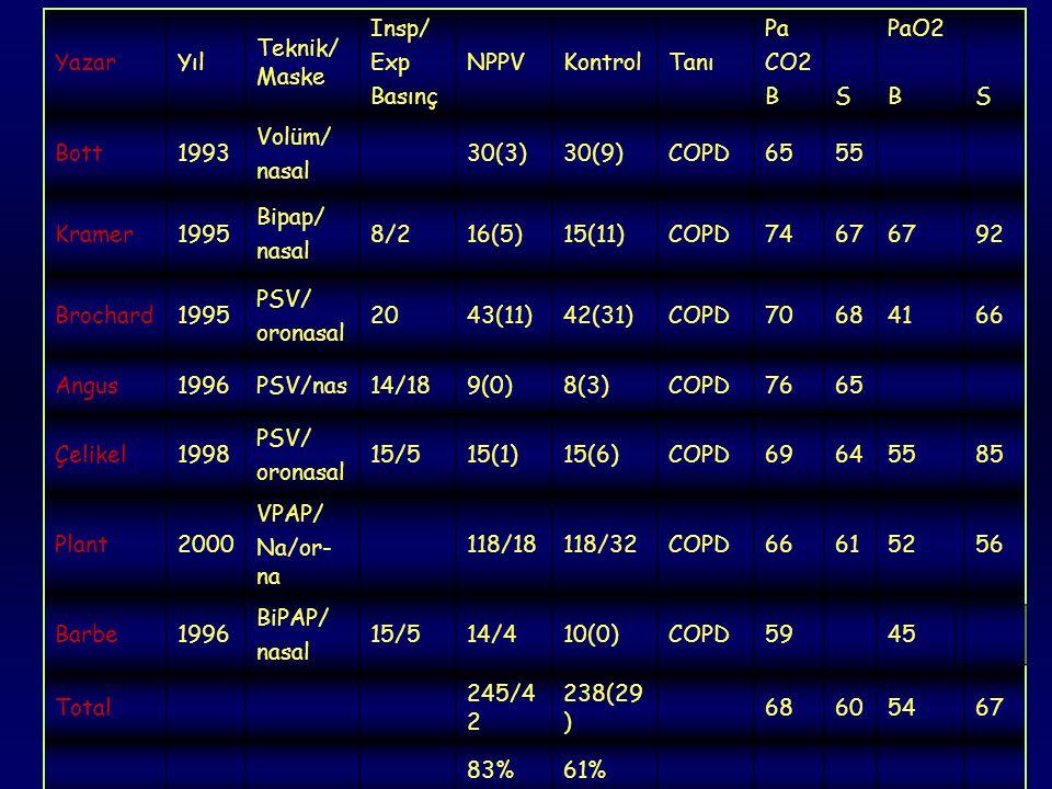Yazar Yıl. Teknik/Maske. Insp/ Exp. Basınç. NPPV. Kontrol. Tanı. Pa. CO2. B. S. PaO2. Bott.