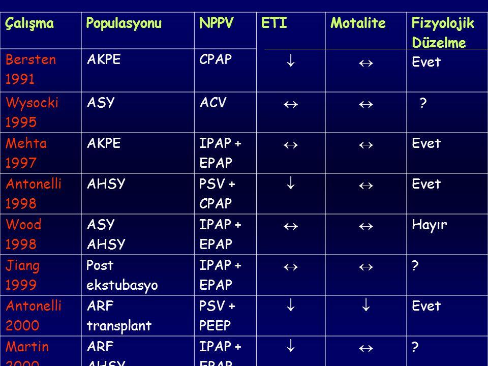 Çalışma Populasyonu. NPPV. ETI.  Motalite.  Fizyolojik. Düzelme. Evet. Bersten. 1991. AKPE.