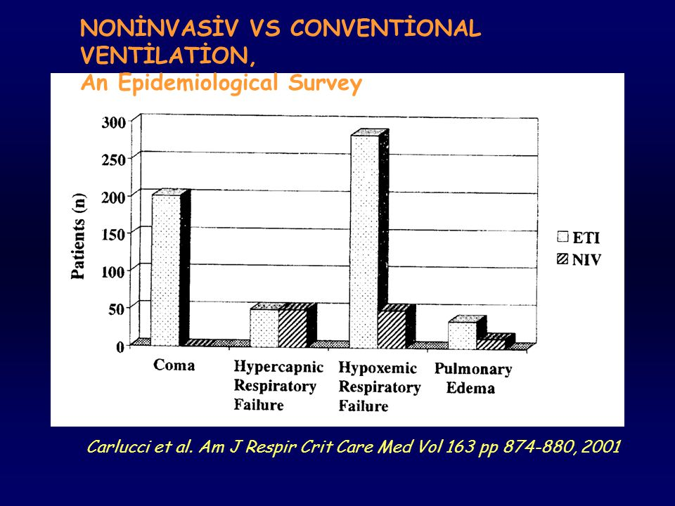 NONİNVASİV VS CONVENTİONAL VENTİLATİON, An Epidemiological Survey