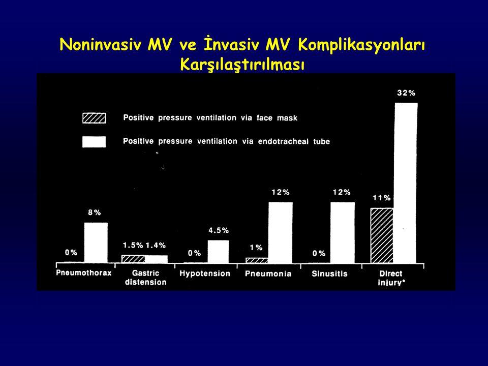 Noninvasiv MV ve İnvasiv MV Komplikasyonları Karşılaştırılması