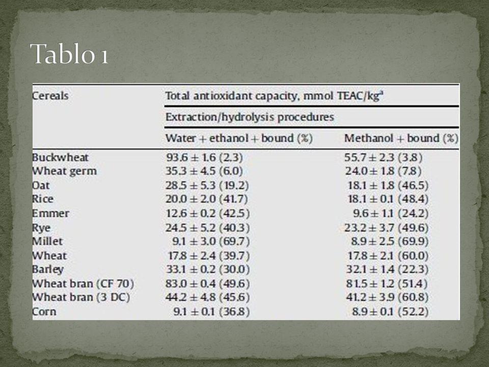 Tablo 1 Tahıl örnekleri 2 farlı işeleme tabi tutulmuştur. Bunlar tablo 1 de gösterilmiştir.