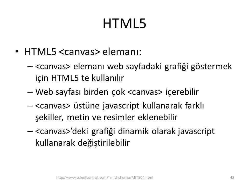 HTML5 HTML5 <canvas> elemanı: