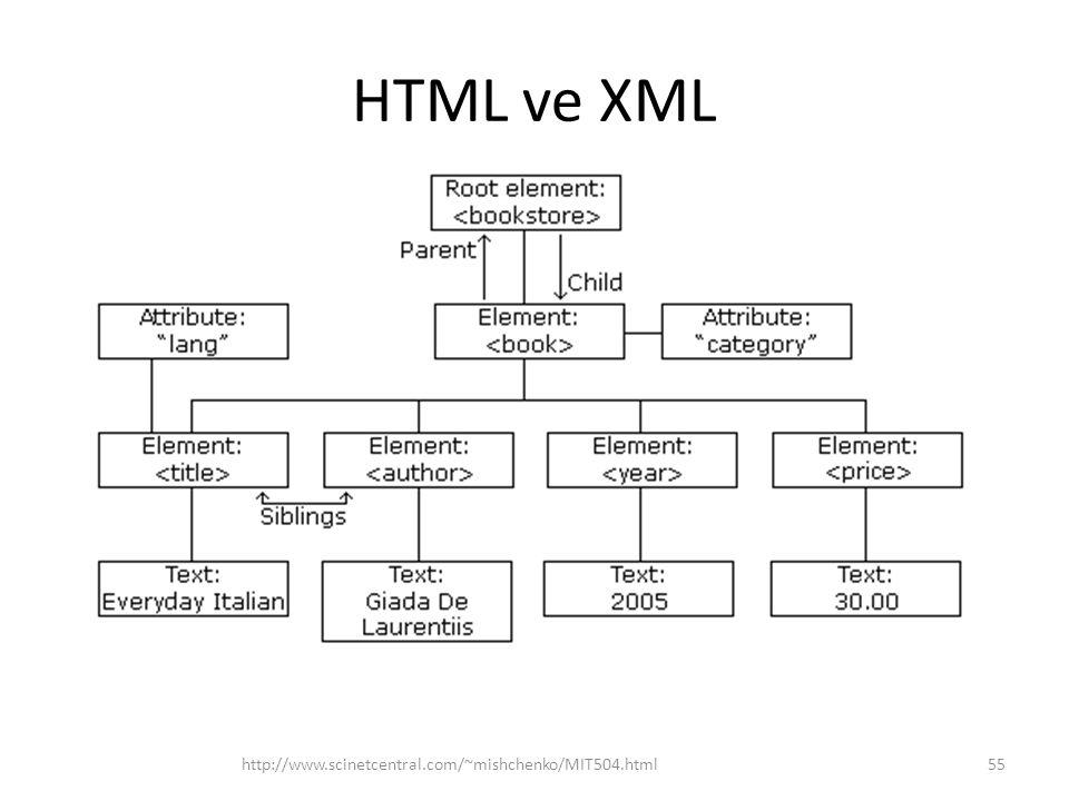 HTML ve XML http://www.scinetcentral.com/~mishchenko/MIT504.html