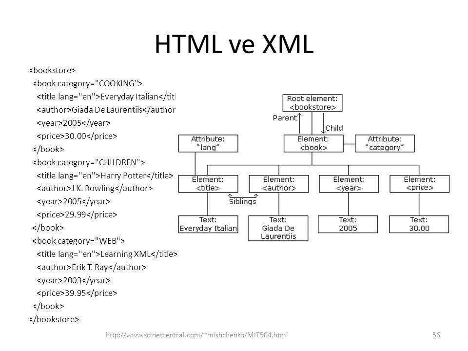 HTML ve XML