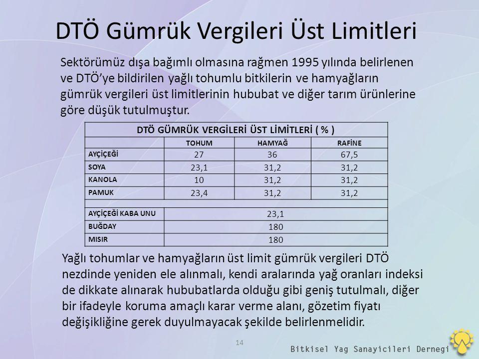DTÖ GÜMRÜK VERGİLERİ ÜST LİMİTLERİ ( % )