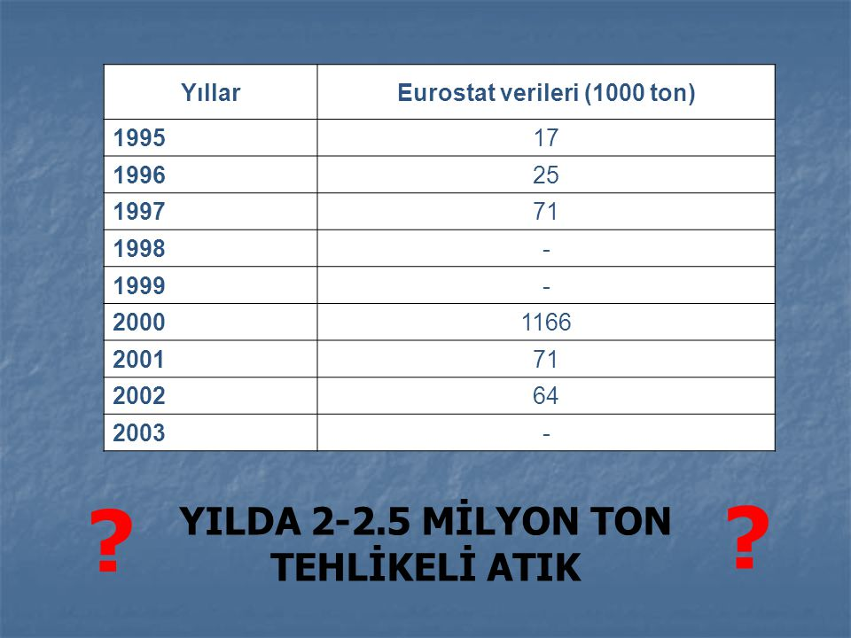 Eurostat verileri (1000 ton) YILDA 2-2.5 MİLYON TON TEHLİKELİ ATIK