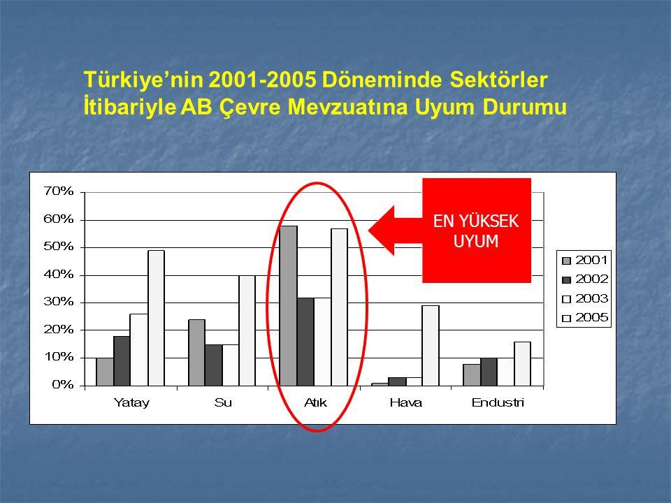 Türkiye'nin 2001-2005 Döneminde Sektörler İtibariyle AB Çevre Mevzuatına Uyum Durumu