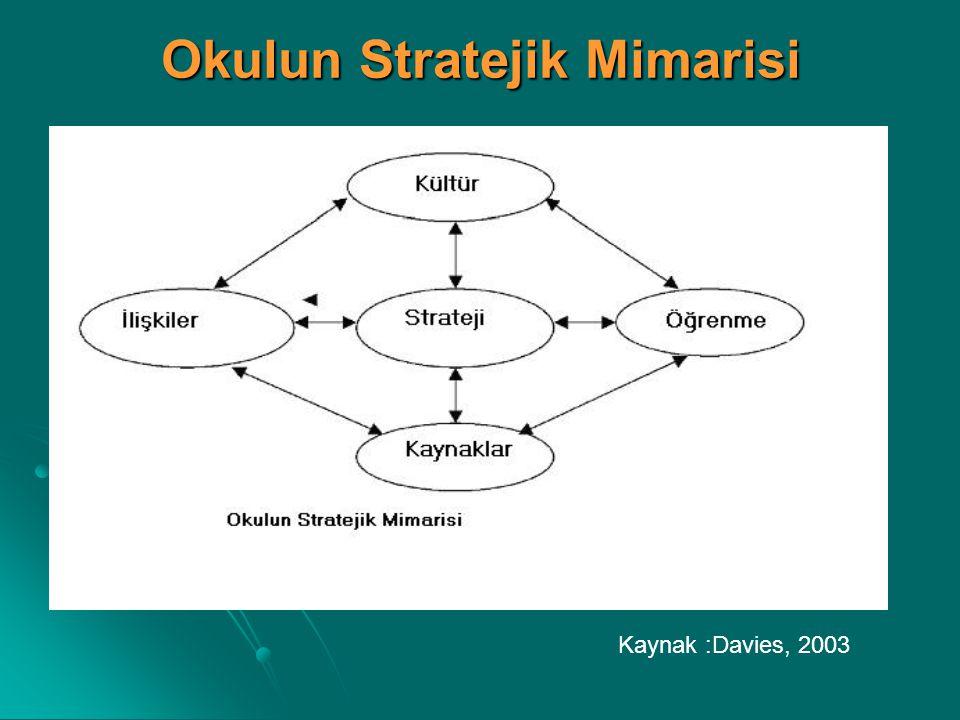 Okulun Stratejik Mimarisi