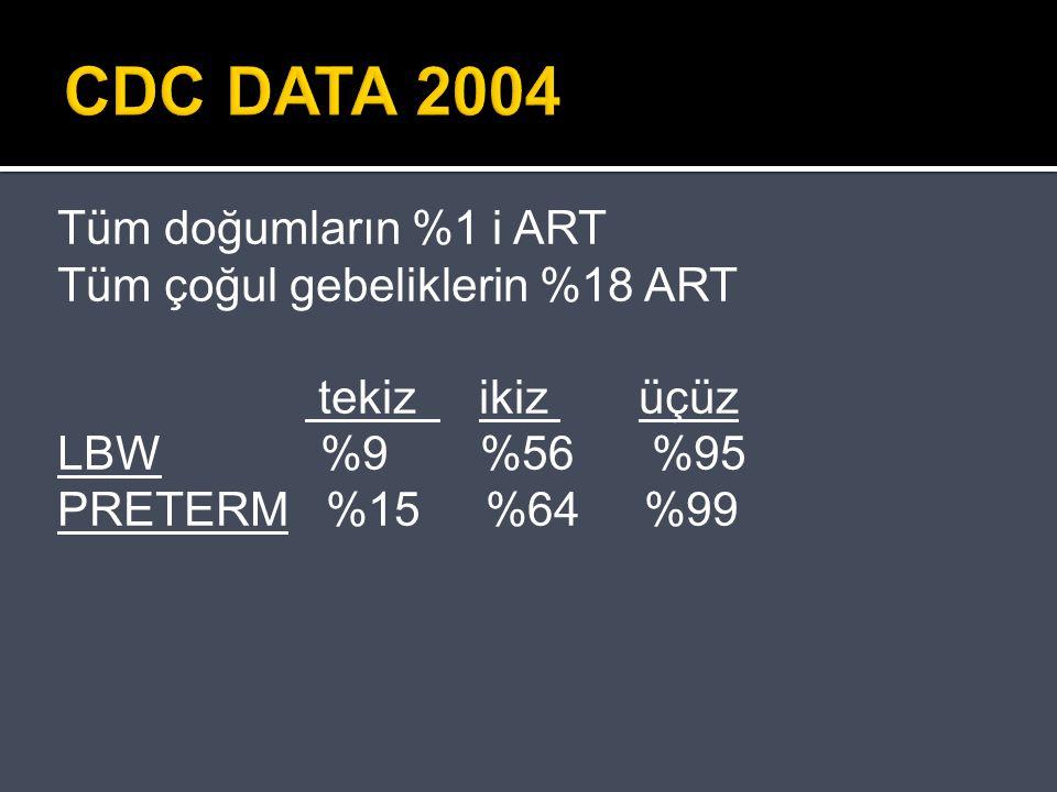 CDC DATA 2004 Tüm doğumların %1 i ART Tüm çoğul gebeliklerin %18 ART