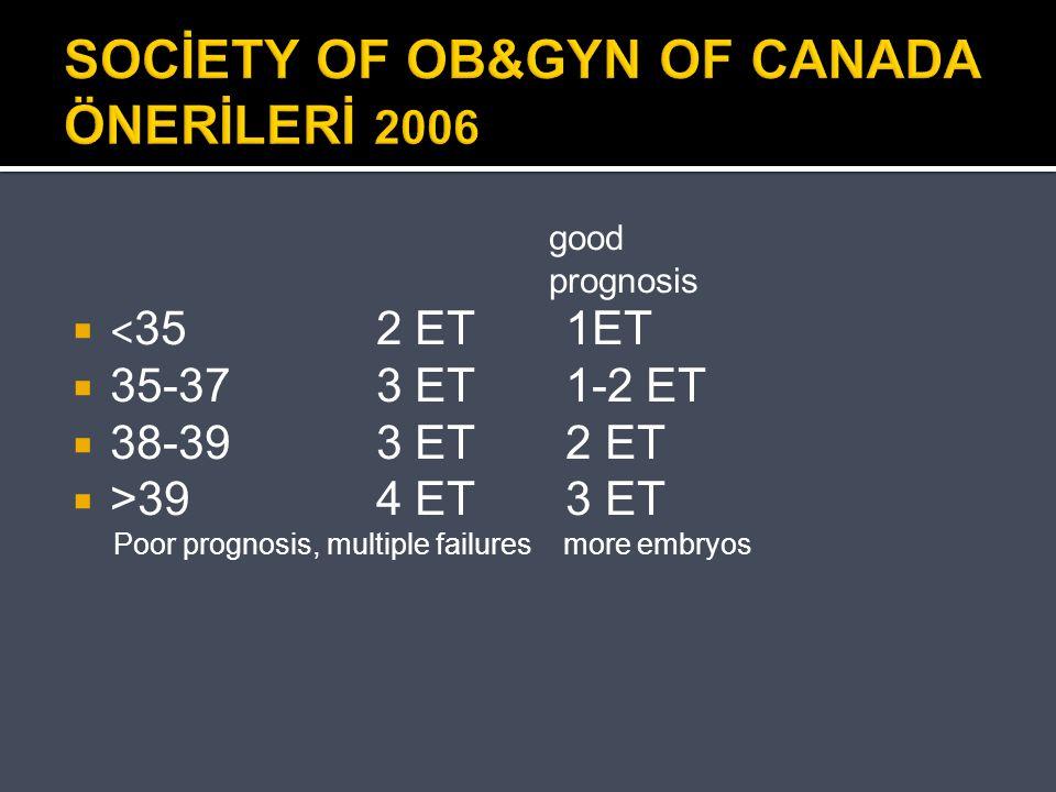 SOCİETY OF OB&GYN OF CANADA ÖNERİLERİ 2006
