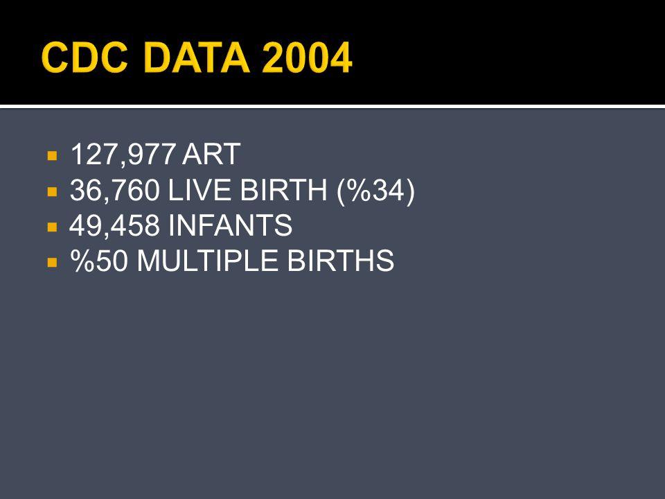 CDC DATA 2004 127,977 ART 36,760 LIVE BIRTH (%34) 49,458 INFANTS