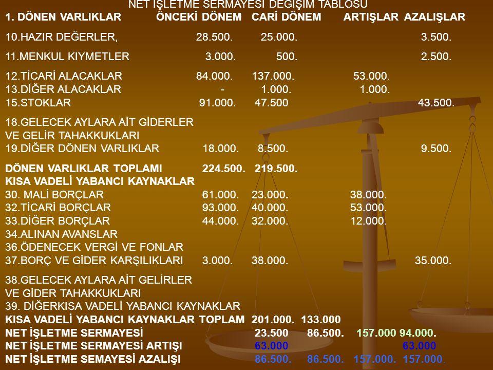 NET İŞLETME SERMAYESİ DEĞİŞİM TABLOSU