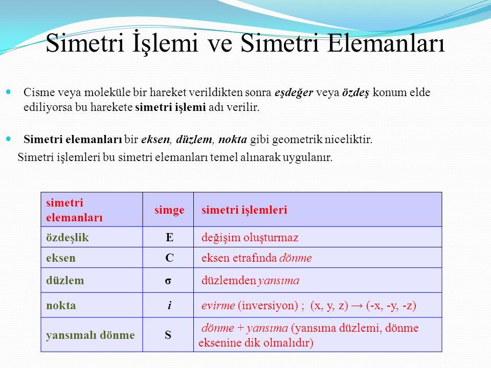 Simetri İşlemi ve Simetri Elemanları