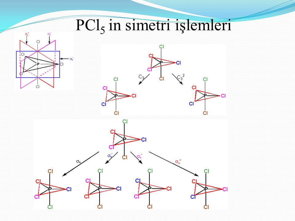 PCl5 in simetri işlemleri