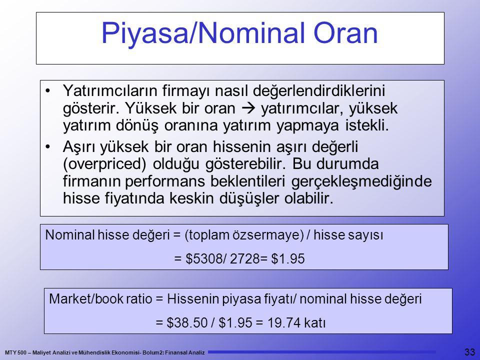 Piyasa/Nominal Oran