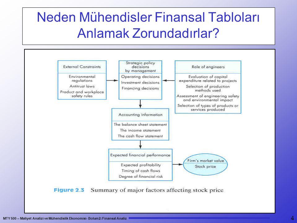 Neden Mühendisler Finansal Tabloları Anlamak Zorundadırlar