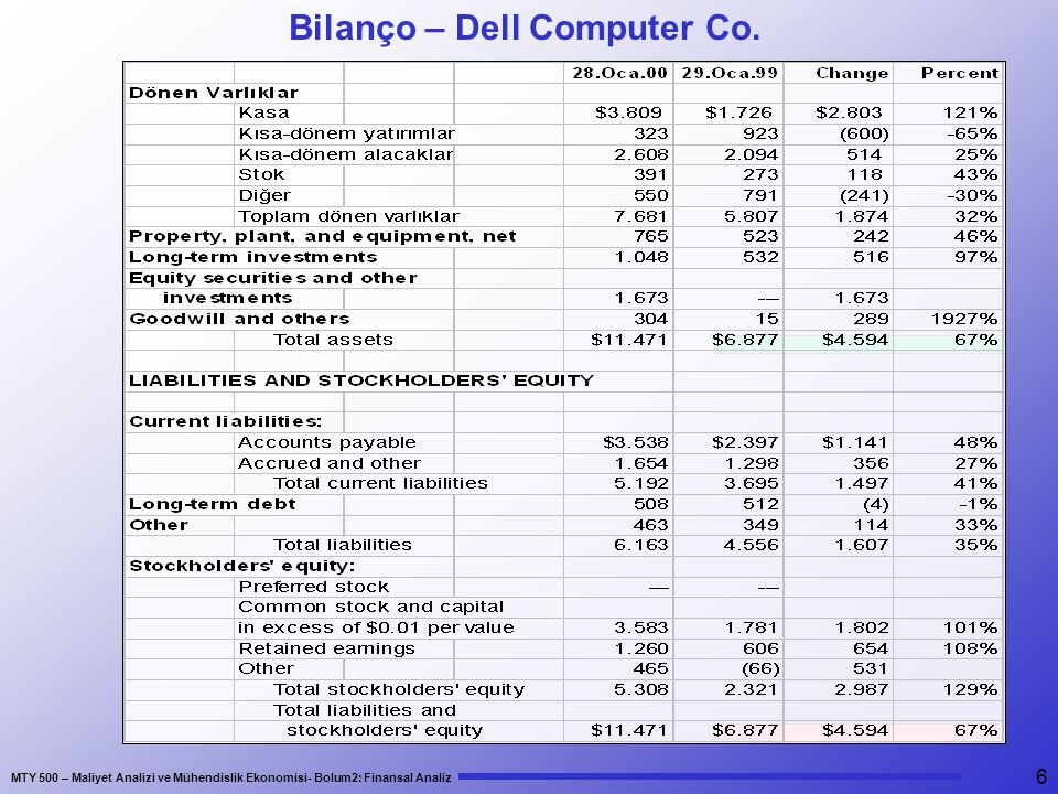 Bilanço – Dell Computer Co.