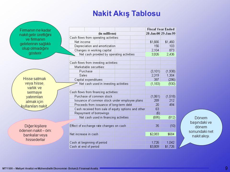 Nakit Akış Tablosu Firmanın ne kadar nakit gelir ürettiğini ve firmanın gelirlerinin sağlıklı olup olmadığını gösterir.