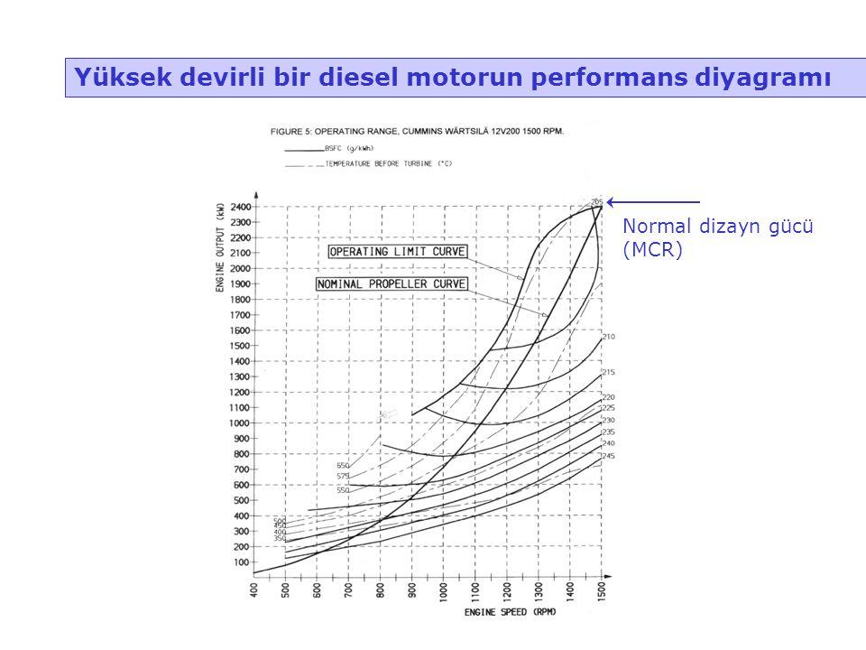 Yüksek devirli bir diesel motorun performans diyagramı
