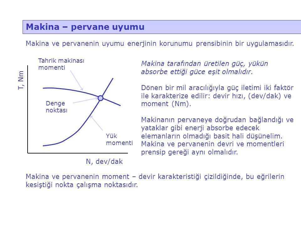 Makina – pervane uyumu Makina ve pervanenin uyumu enerjinin korunumu prensibinin bir uygulamasıdır.