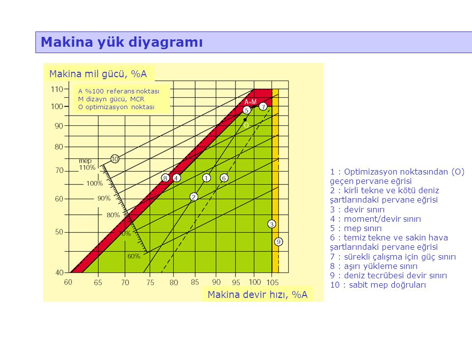 Makina yük diyagramı Makina mil gücü, %A Makina devir hızı, %A