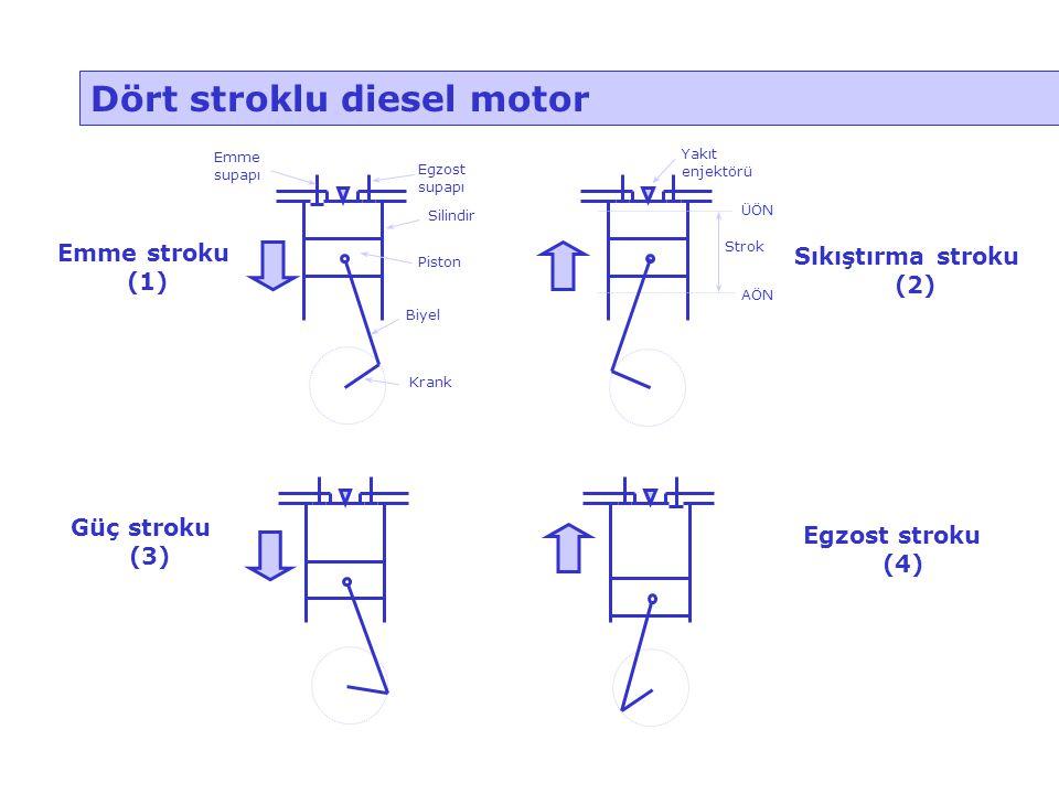 Dört stroklu diesel motor